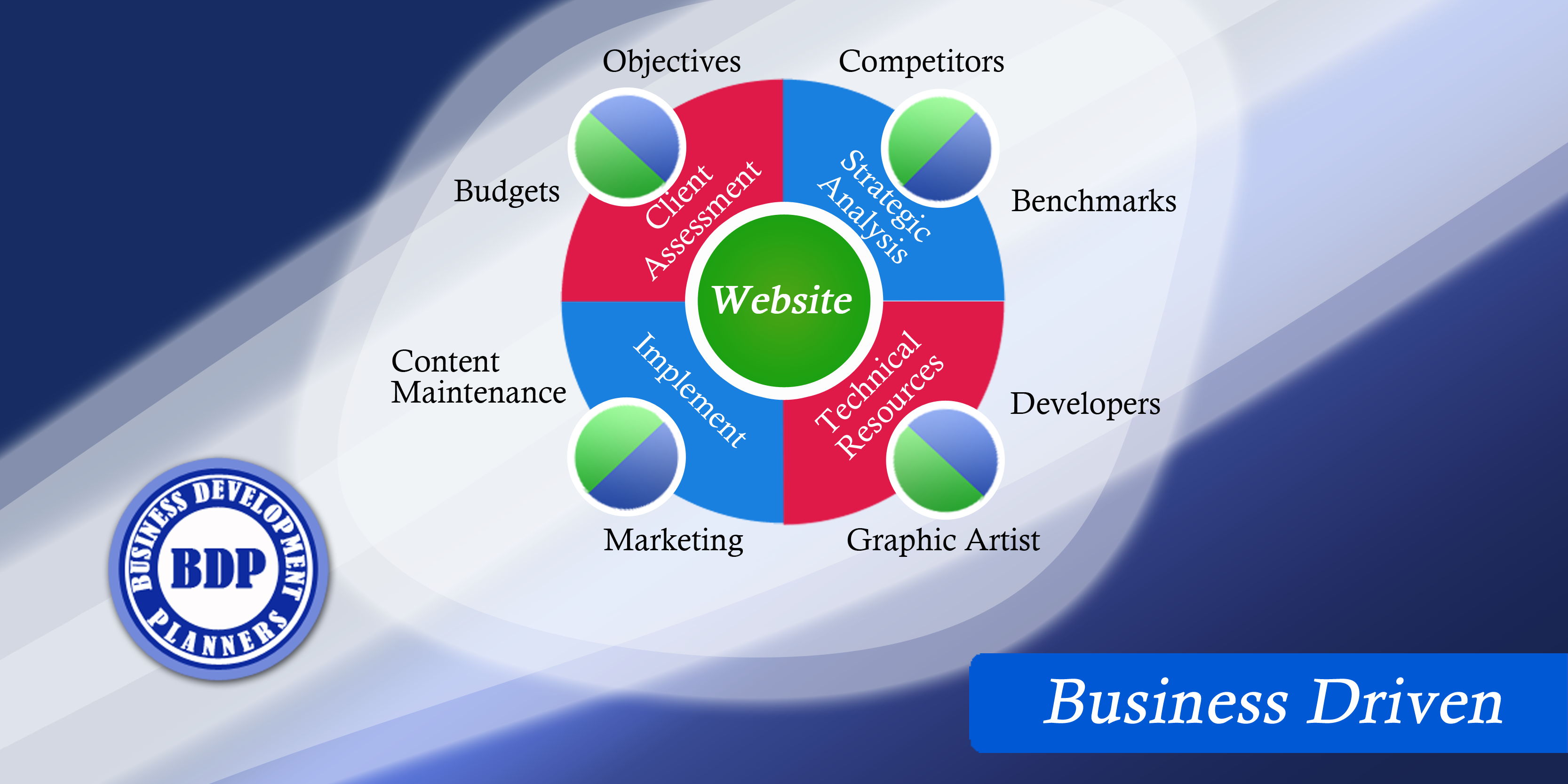 Customer Website Services